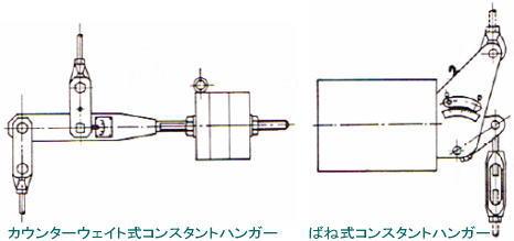 カウンターウェイト式コンスタントハンガー・バネ式コンスタントハンガー例